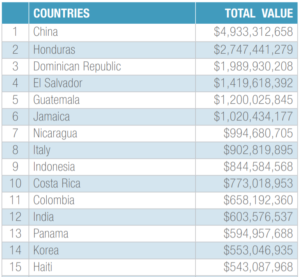 List of countries by total value