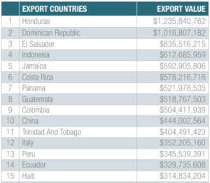 Export value by country